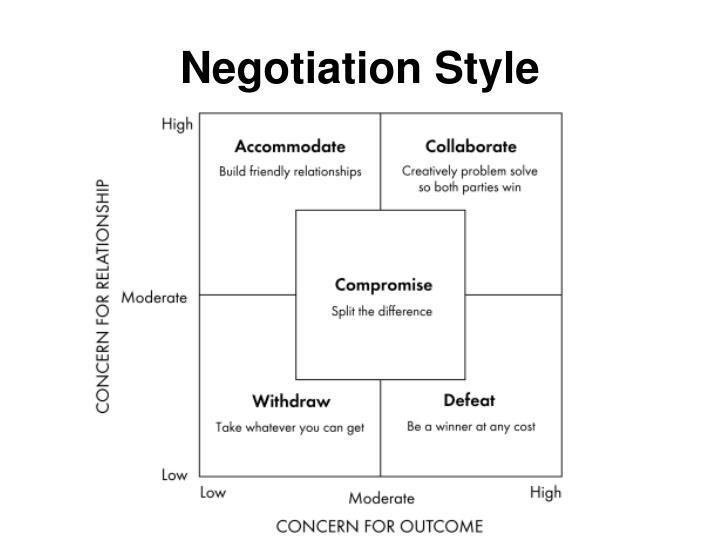 Negotiation Style