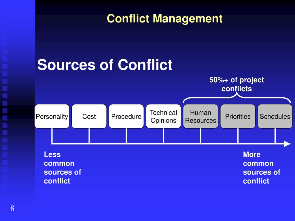 50%+ of project conflicts