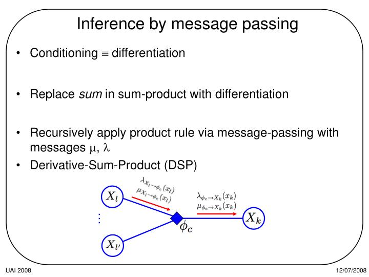 Inference by message passing