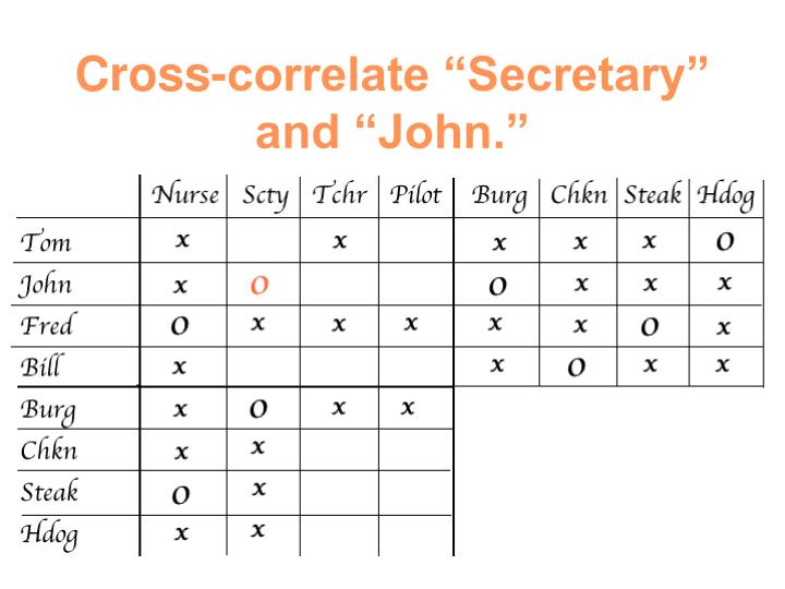 "Cross-correlate ""Secretary"" and ""John."""