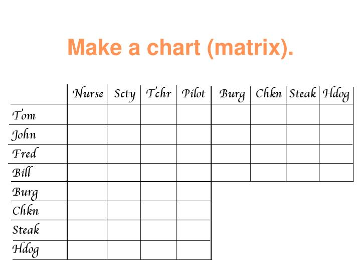 Make a chart (matrix).