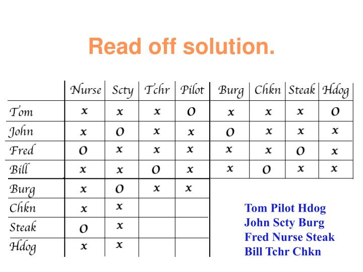 Read off solution.