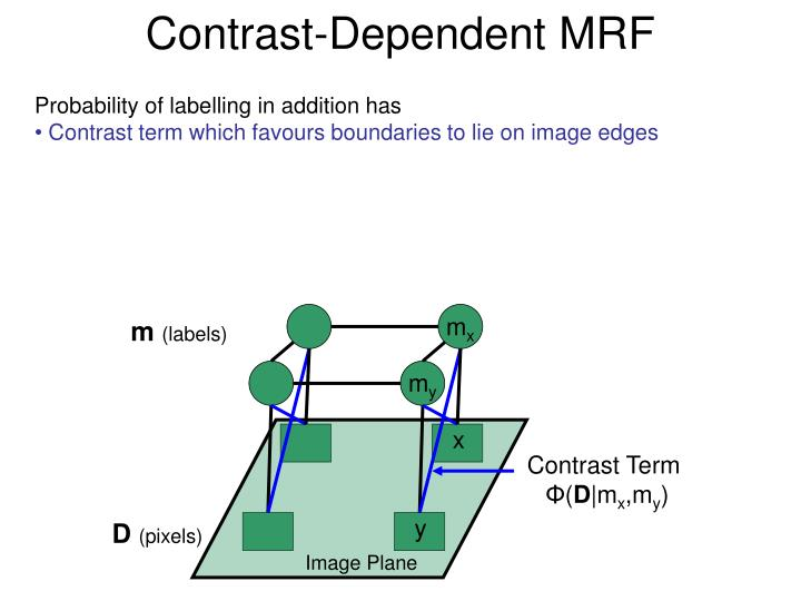 Contrast-Dependent MRF