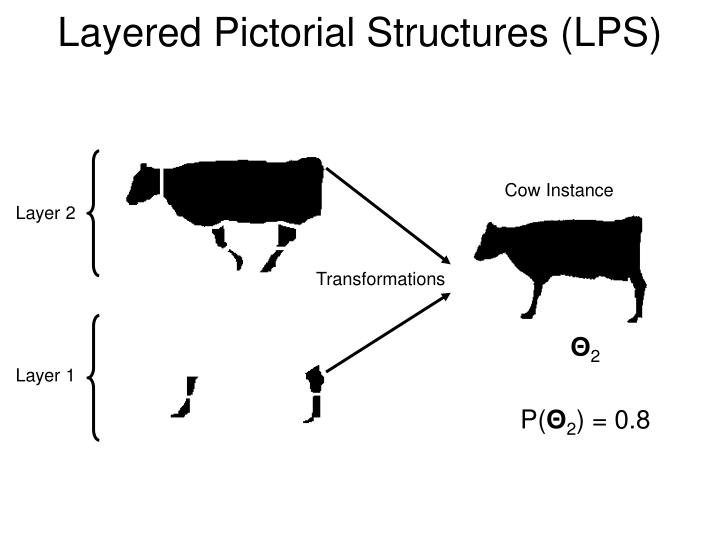 Layered Pictorial Structures (LPS)