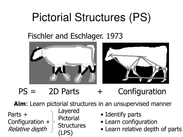 Pictorial Structures (PS)