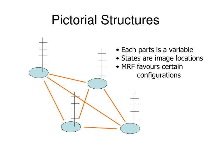 Pictorial Structures