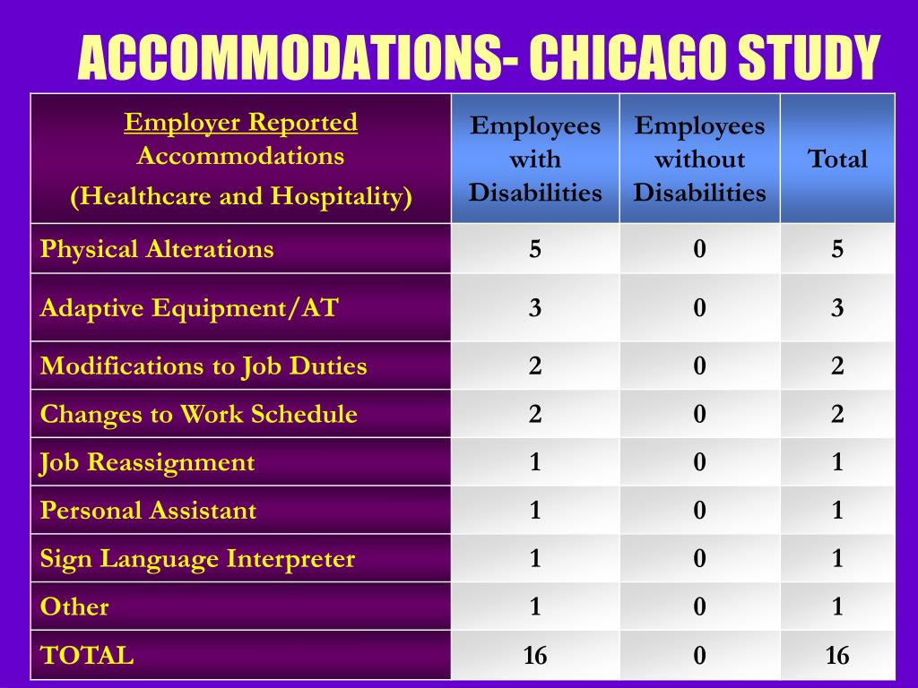 ACCOMMODATIONS- CHICAGO STUDY