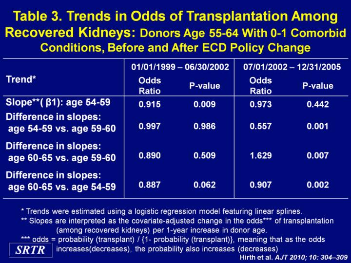 Table 3. Trends in Odds of Transplantation Among Recovered Kidneys: