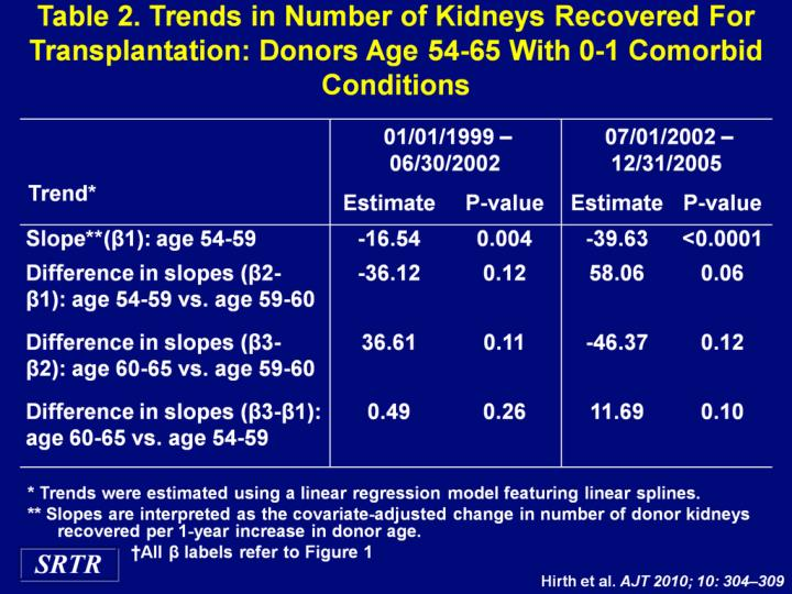 Table 2. Trends in Number of Kidneys Recovered For Transplantation: Donors Age 54-65 With 0-1