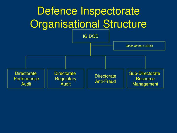 Defence Inspectorate Organisational Structure