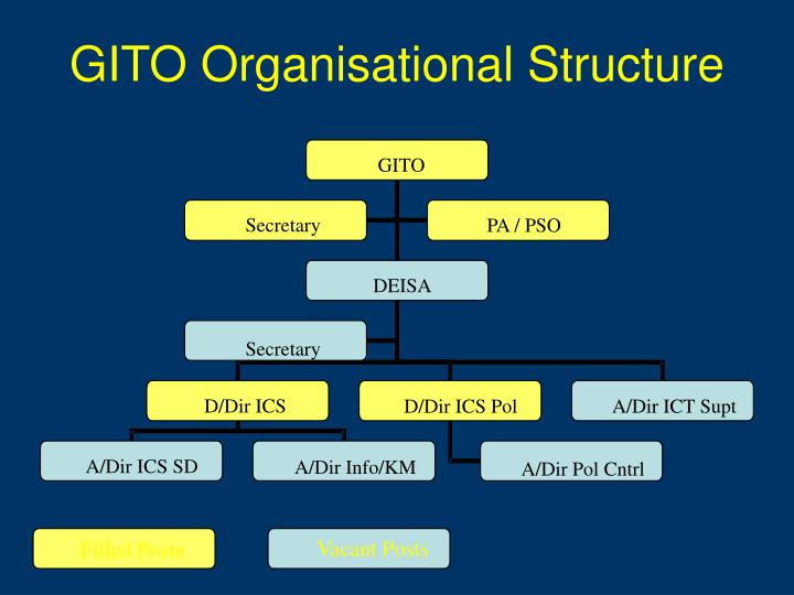 GITO Organisational Structure