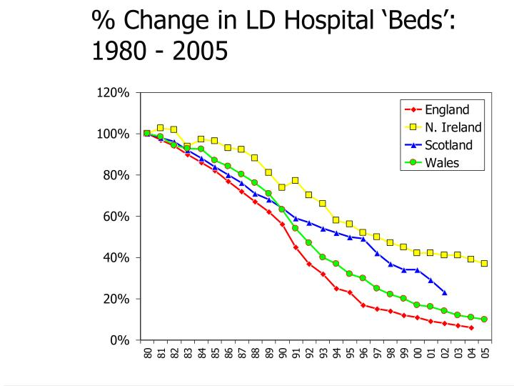 % Change in LD Hospital 'Beds':