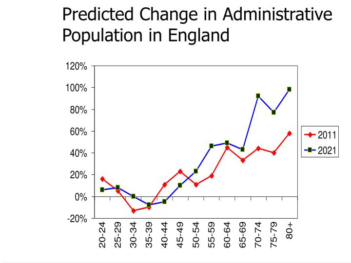 Predicted Change in Administrative Population in England