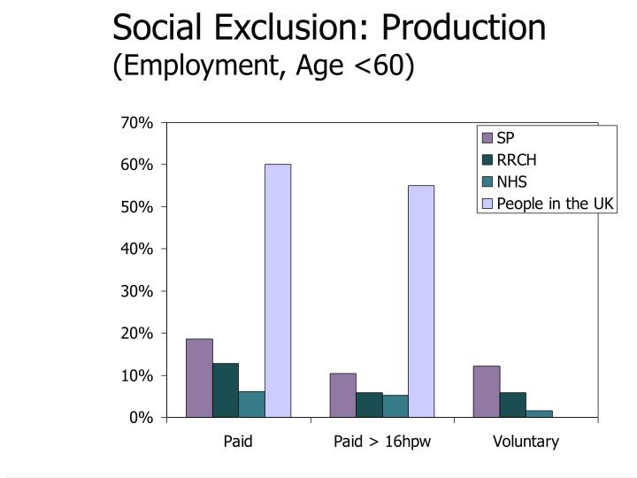 Social Exclusion: Production
