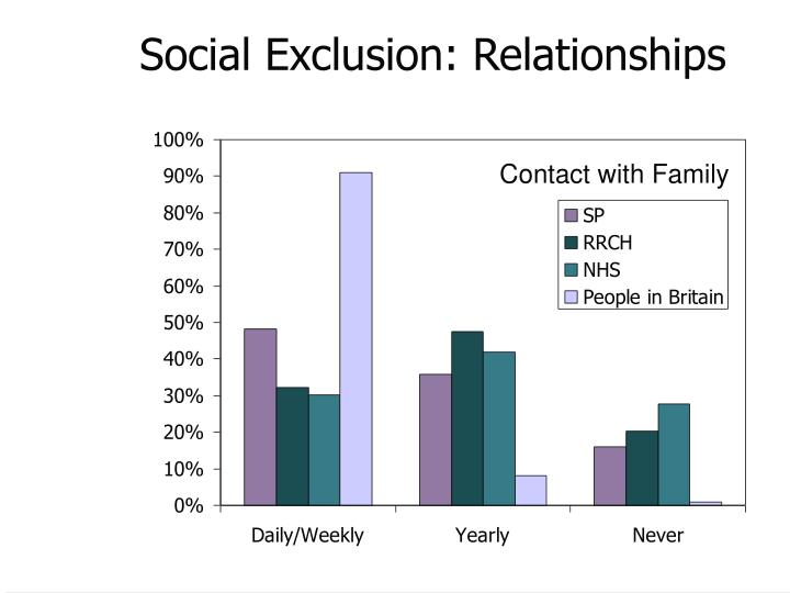Social Exclusion: Relationships