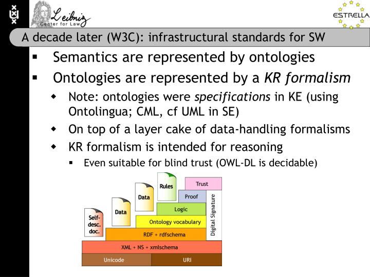 A decade later (W3C): infrastructural standards for SW