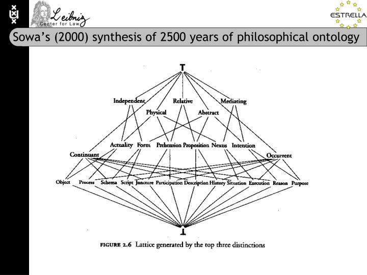 Sowa's (2000) synthesis of 2500 years of philosophical ontology