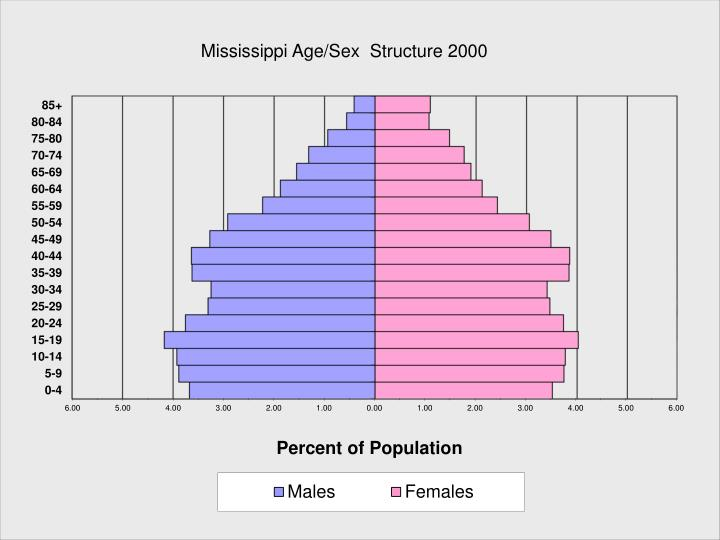 Mississippi Age/Sex  Structure 2000