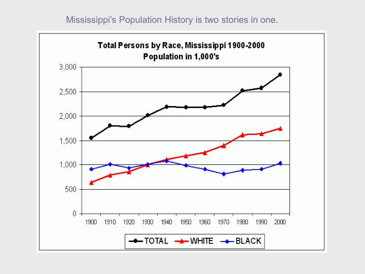 Mississippi a population laboratory