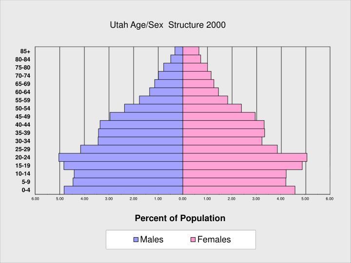 Utah Age/Sex  Structure 2000