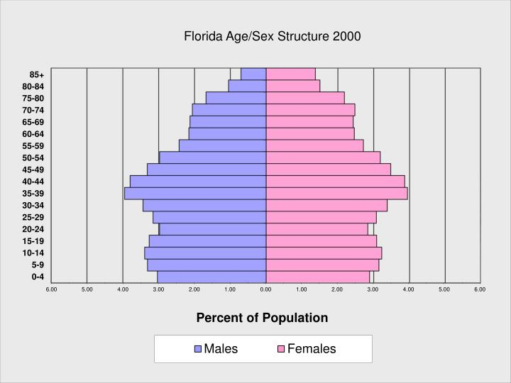 Florida Age/Sex Structure 2000