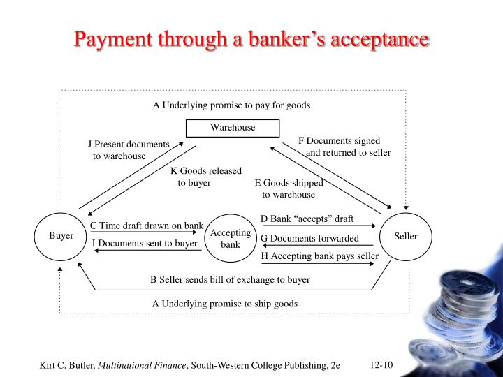 Payment through a banker's acceptance