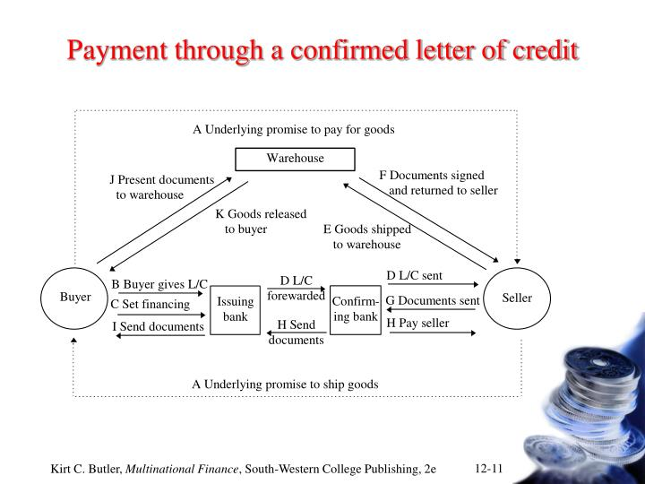 Payment through a confirmed letter of credit