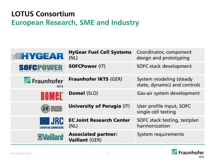 Lotus consortium european research sme and industry