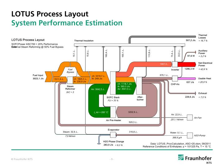 LOTUS Process Layout