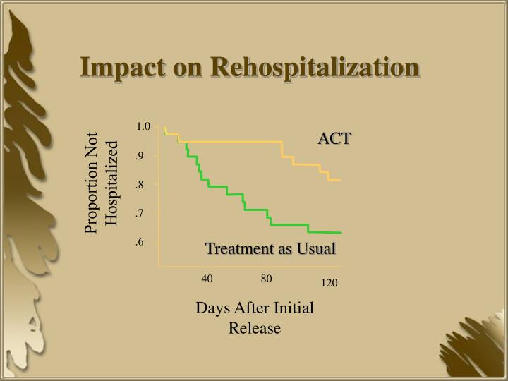 Impact on Rehospitalization