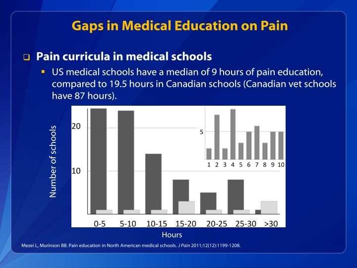 Gaps in Medical Education on Pain