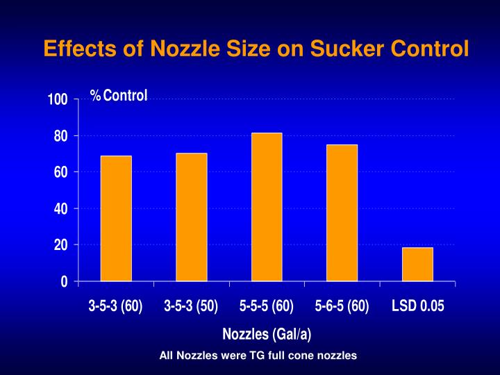 Effects of Nozzle Size on Sucker Control