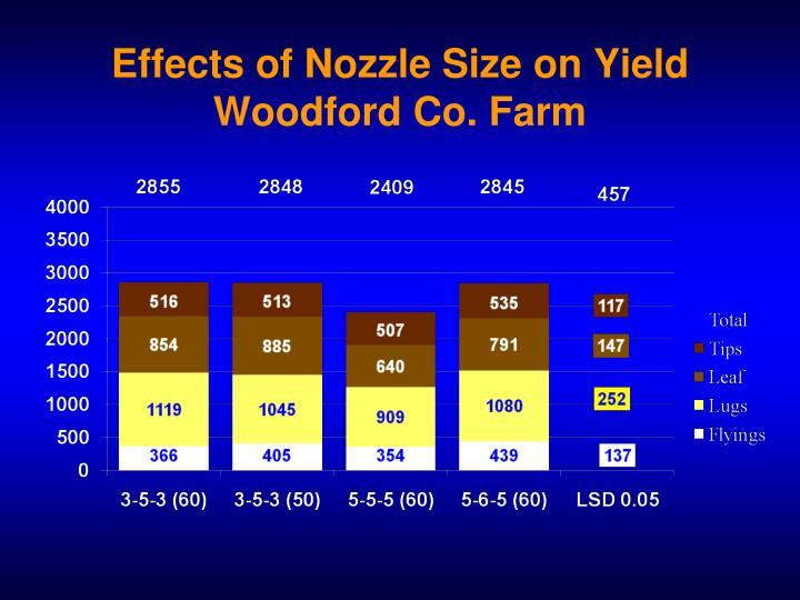 Effects of Nozzle Size on Yield