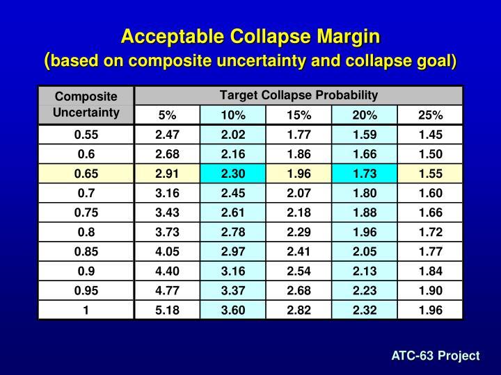 Acceptable Collapse Margin