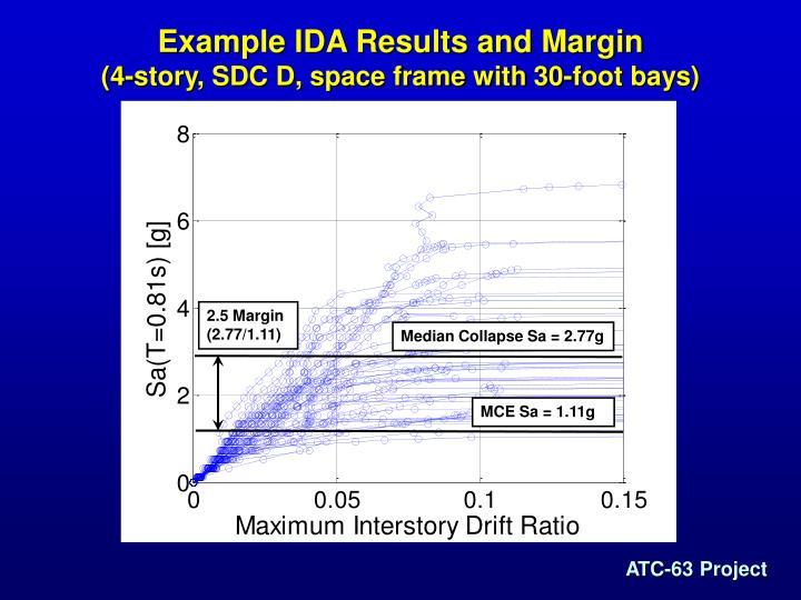 2.5 Margin (2.77/1.11)