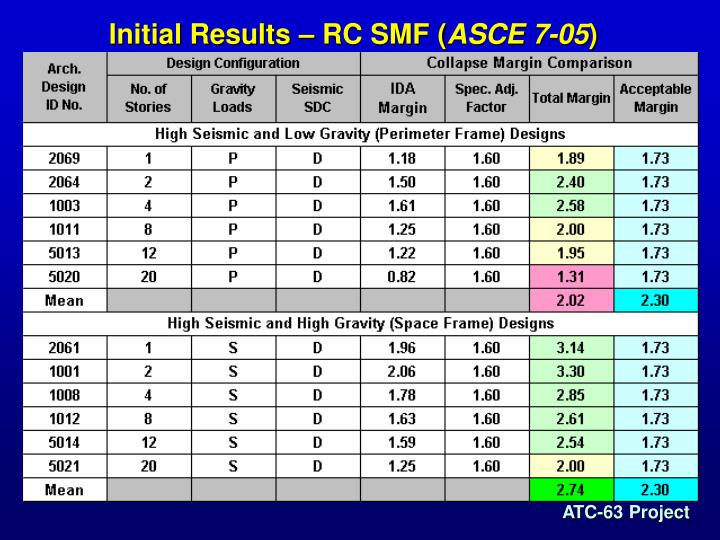 Initial Results – RC SMF (