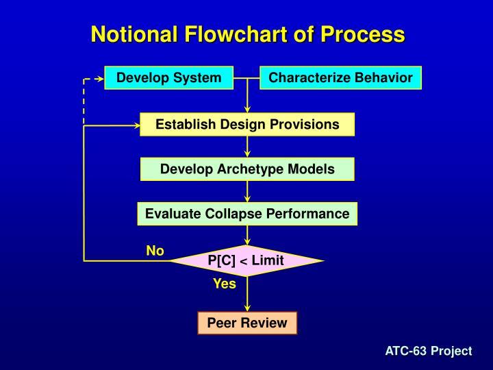 Notional Flowchart of Process