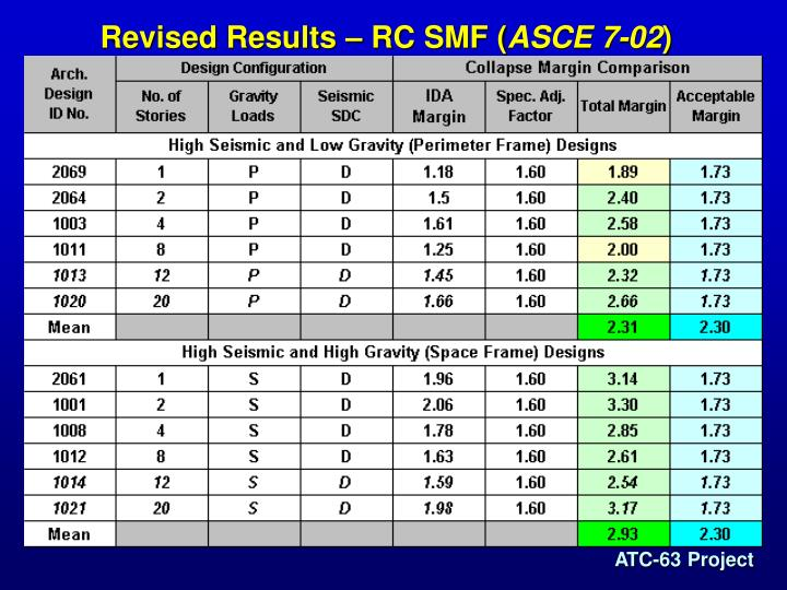 Revised Results – RC SMF (