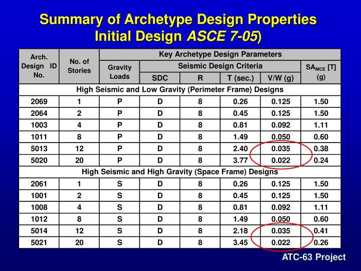 Summary of Archetype Design Properties Initial Design