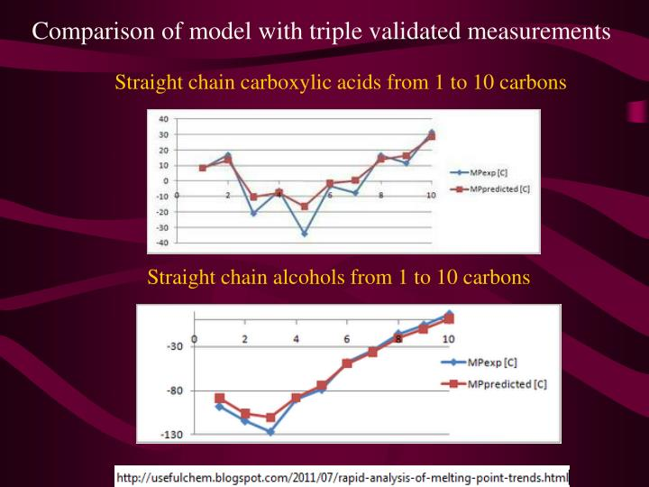 Comparison of model with triple validated measurements