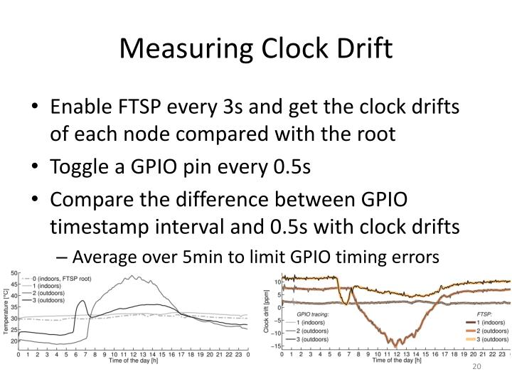 Measuring Clock Drift