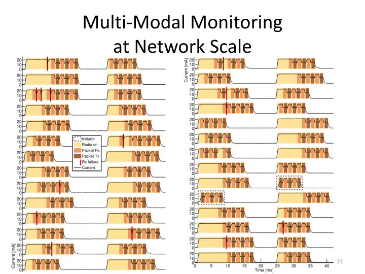 Multi-Modal Monitoring