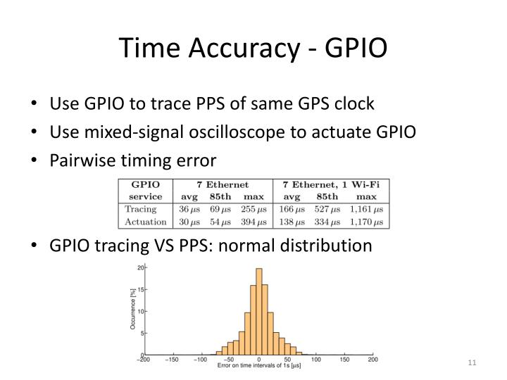Time Accuracy - GPIO