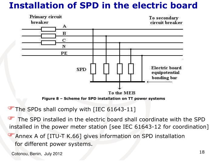 Installation of SPD in the electric board