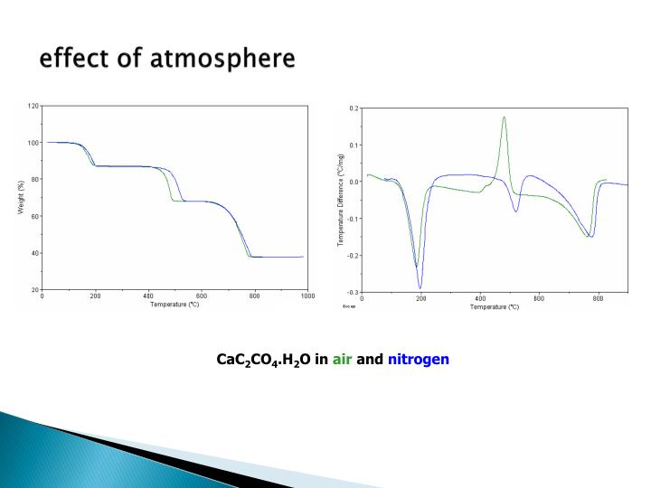 effect of atmosphere