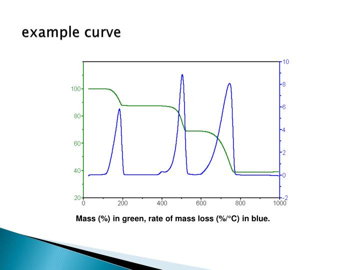 example curve