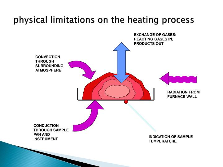 physical limitations on the heating process