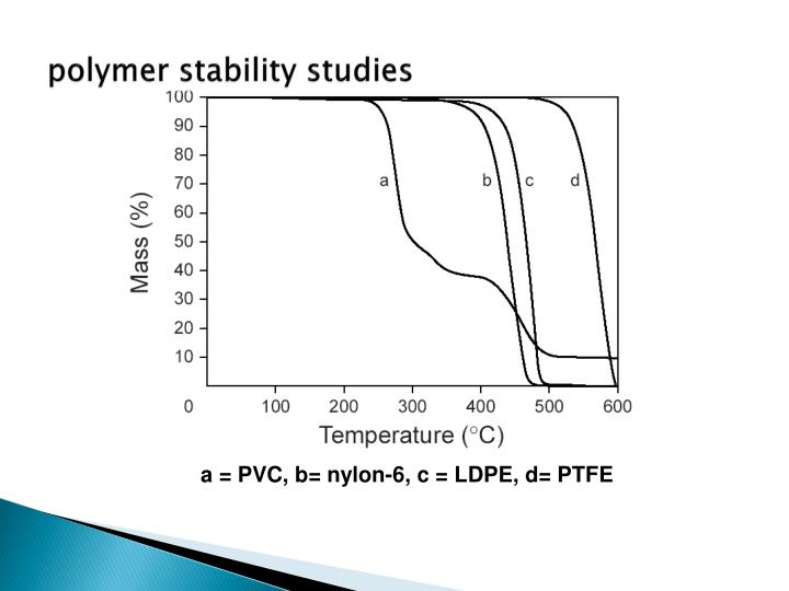 polymer stability studies