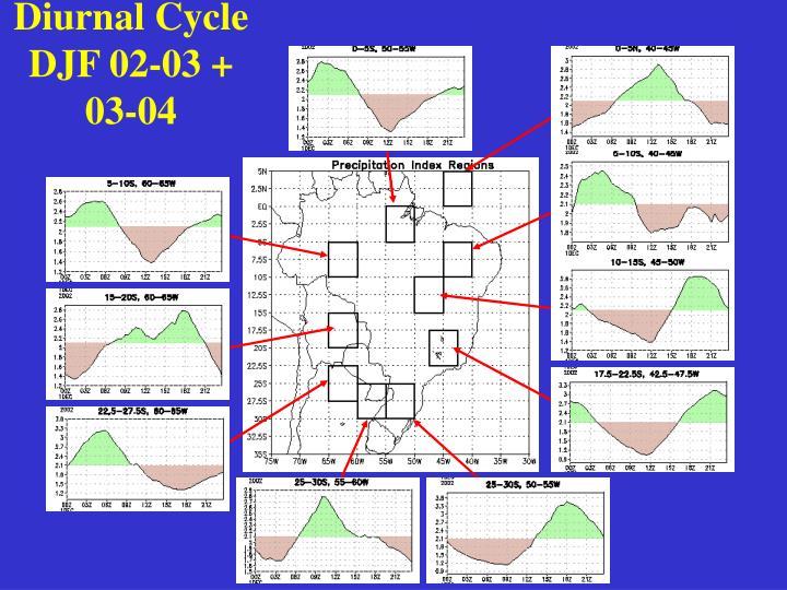 Diurnal Cycle DJF 02-03 + 03-04