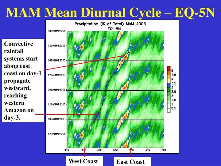 MAM Mean Diurnal Cycle – EQ-5N